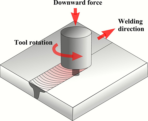 how FSW Stirweld tool fonctions