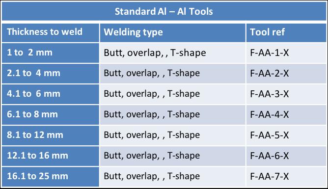 Stirweld FSW standard aluminium tools