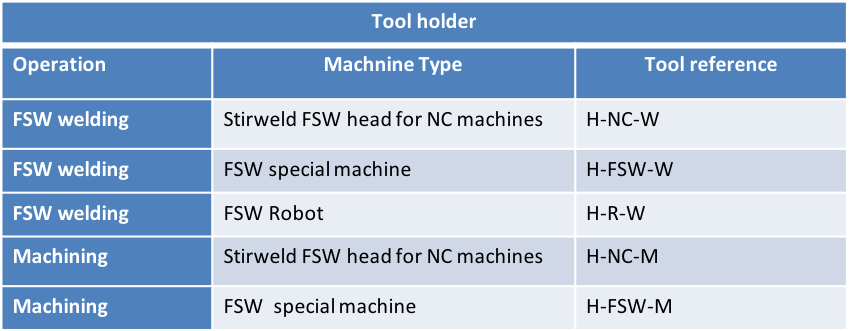 FSW machine types