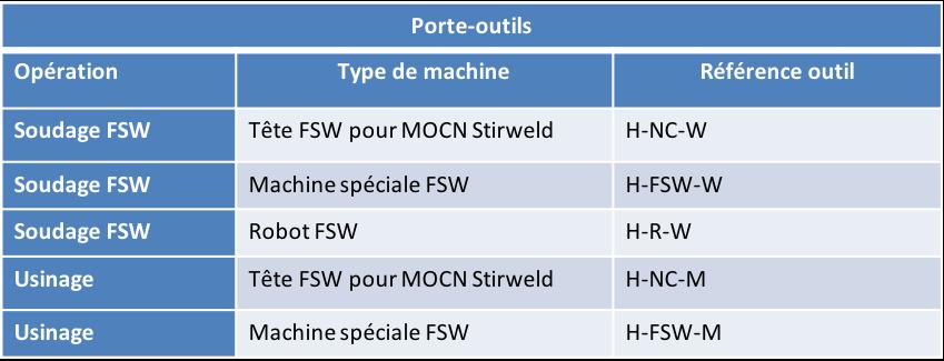 FSW porte outil par type de machine