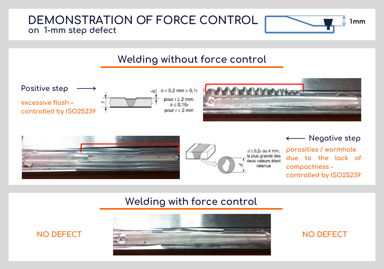 Friction Stir Welding: force control