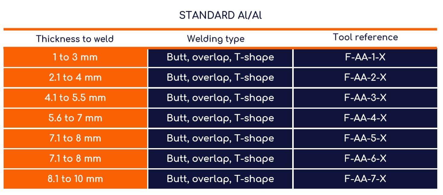 FSW tableau alu standard