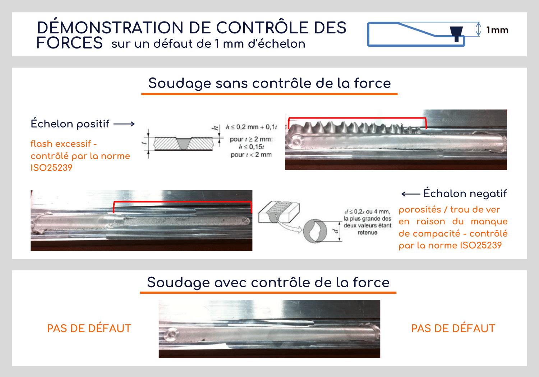 Soudage par friction malaxage: contrôle des forces