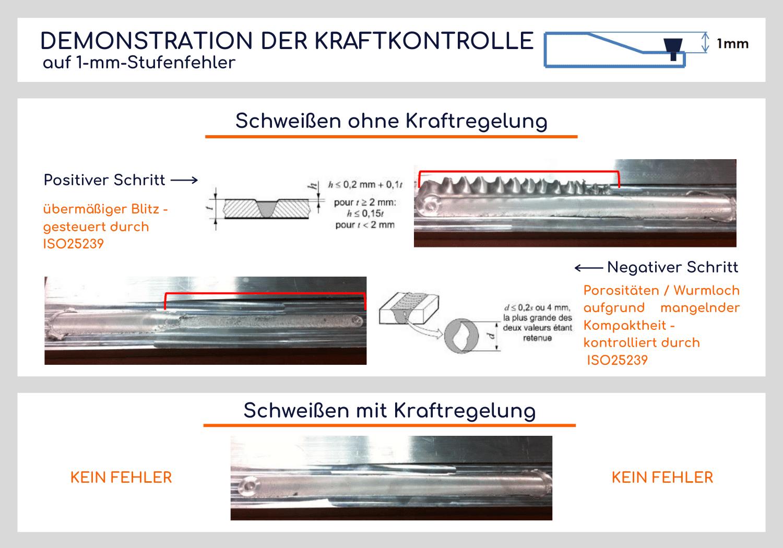 FSW-Kraftkontrolle
