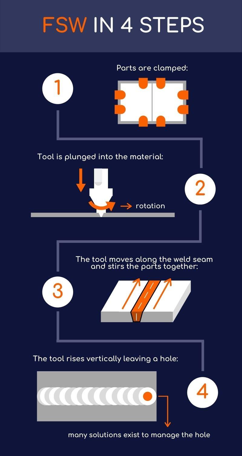 friction stir welding pdf