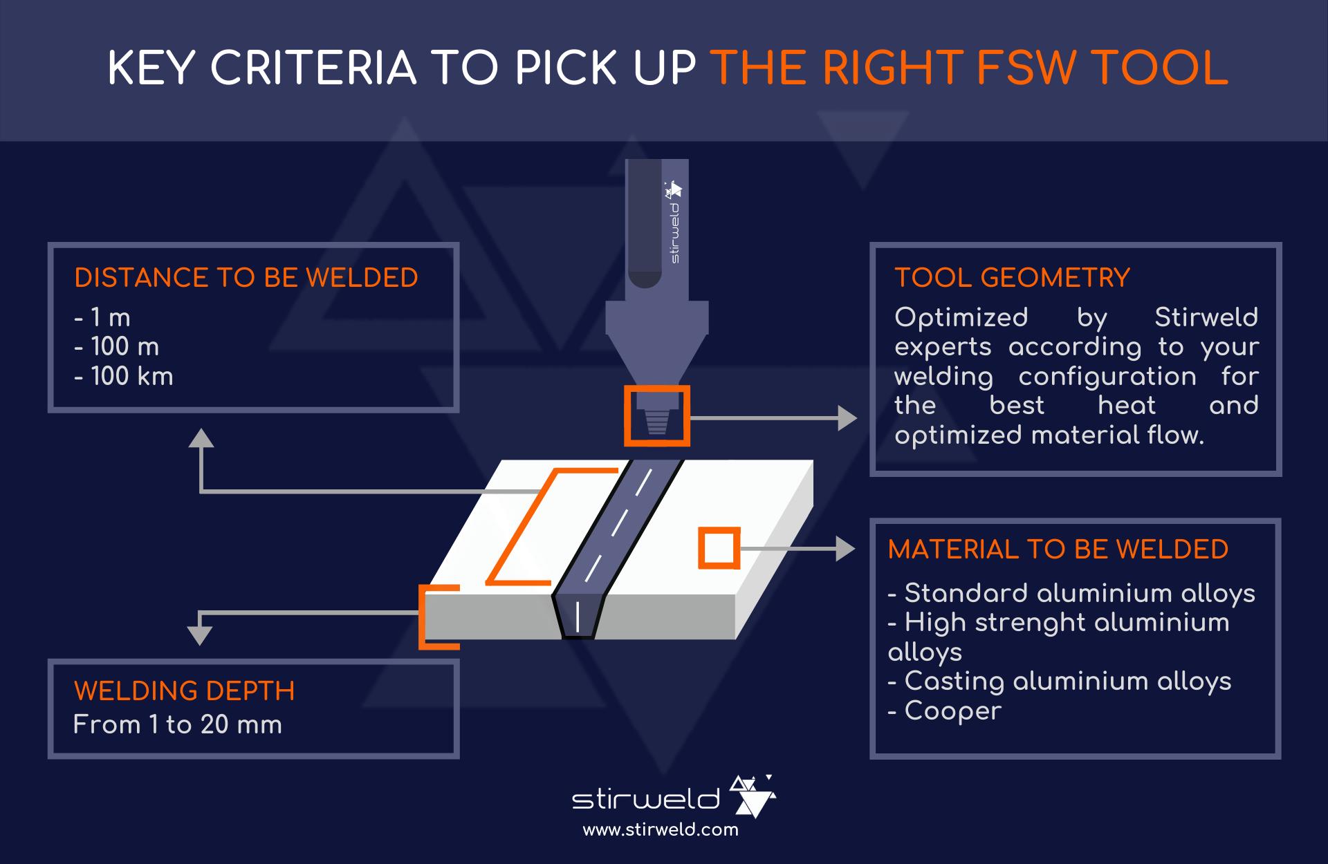 FSW tool: key criteria to pick up the right FSW tool