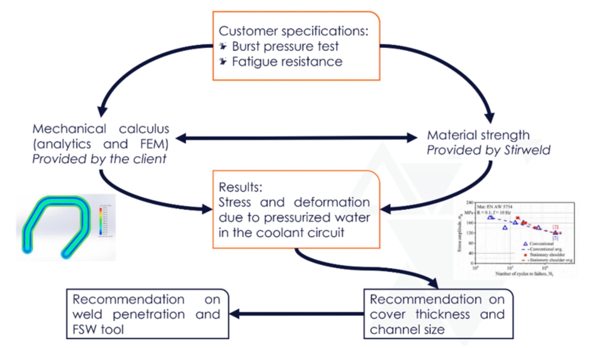 Tecnología FSW: Co-diseño de la pieza del cliente