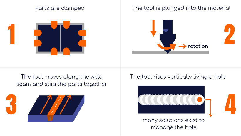 what is friction stir welding