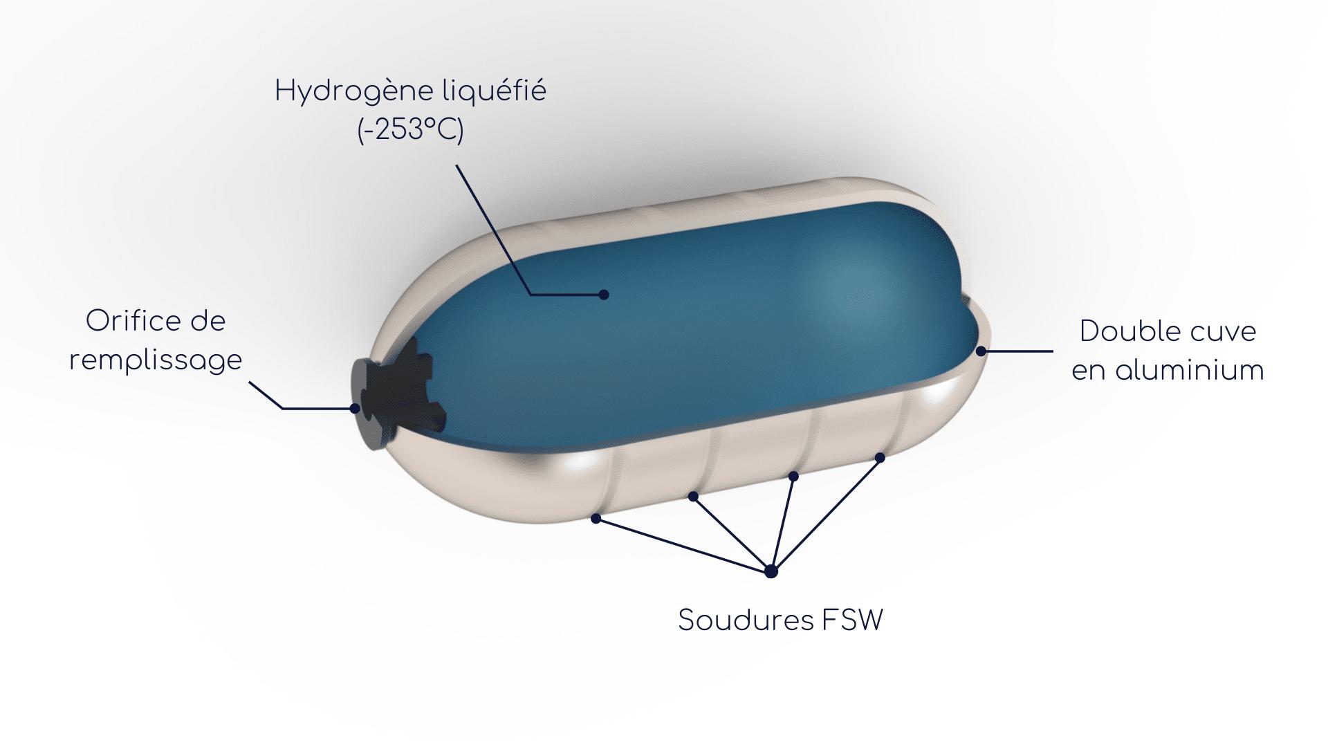 stockage cryogénique de l'hydrogène