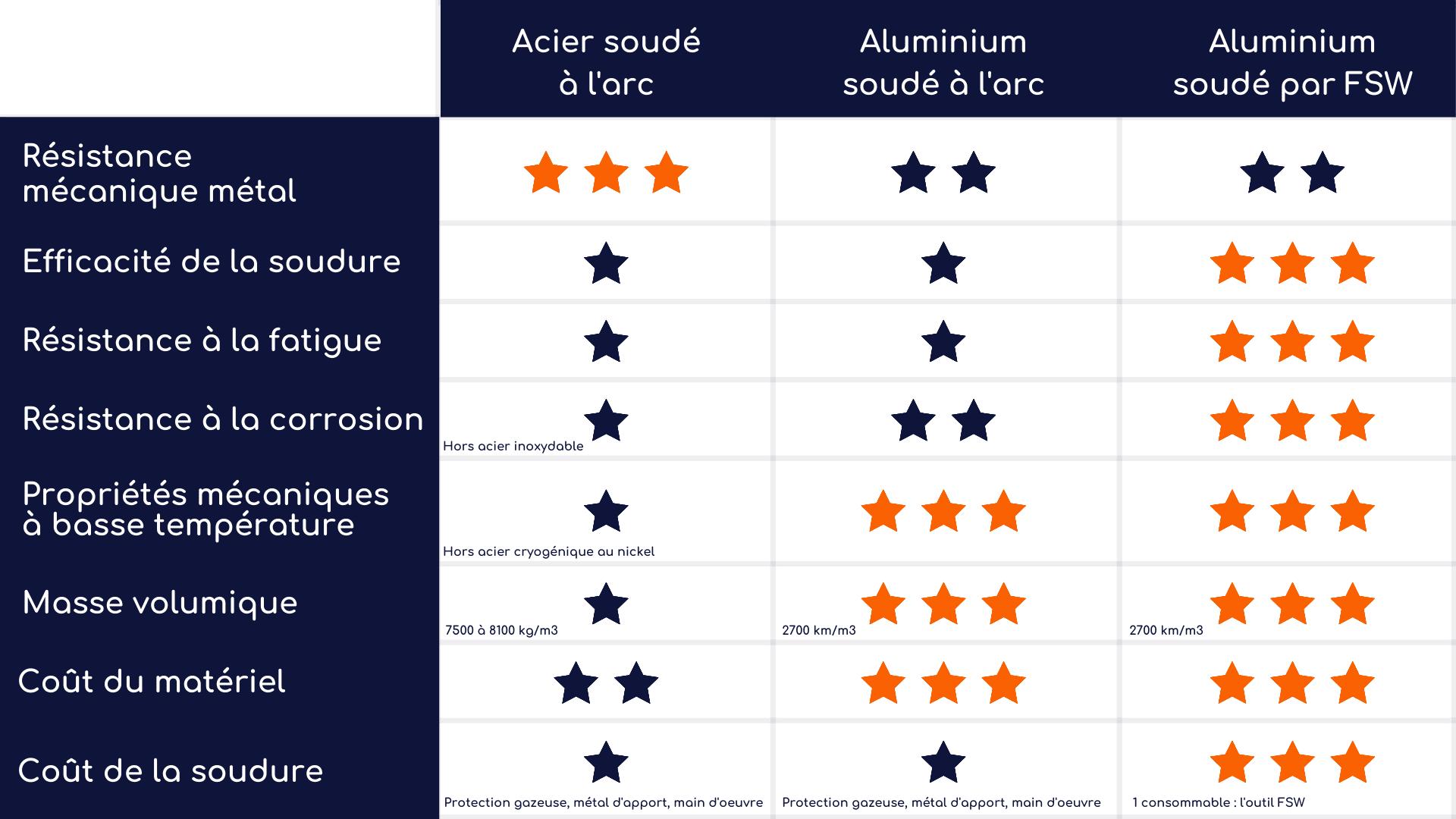 soudage facile de l'aluminium