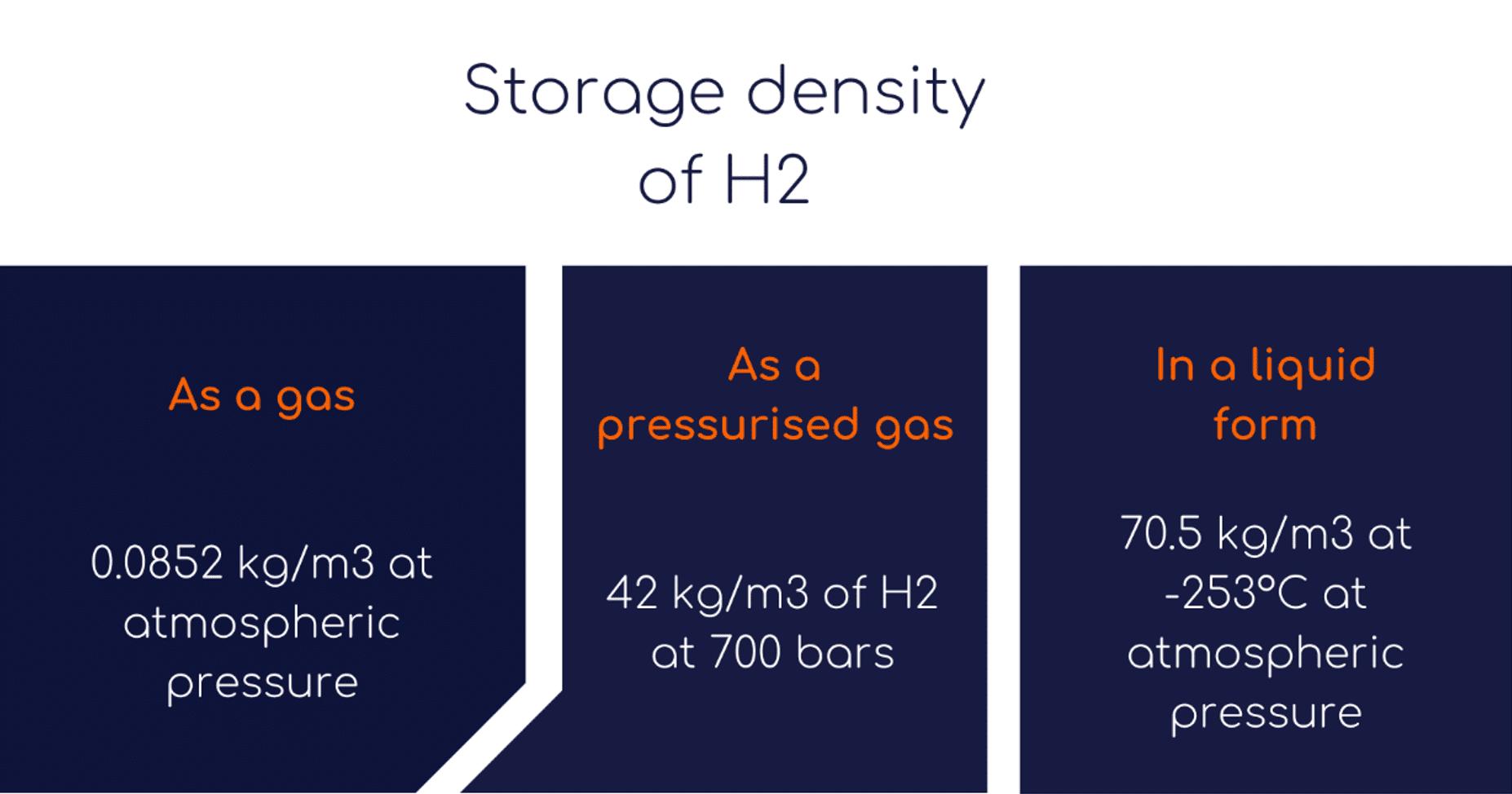 storage density of hydrogen