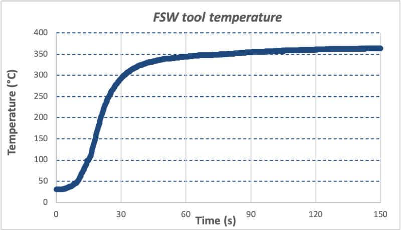 Temperaturverteilung beim Rührreibschweißen