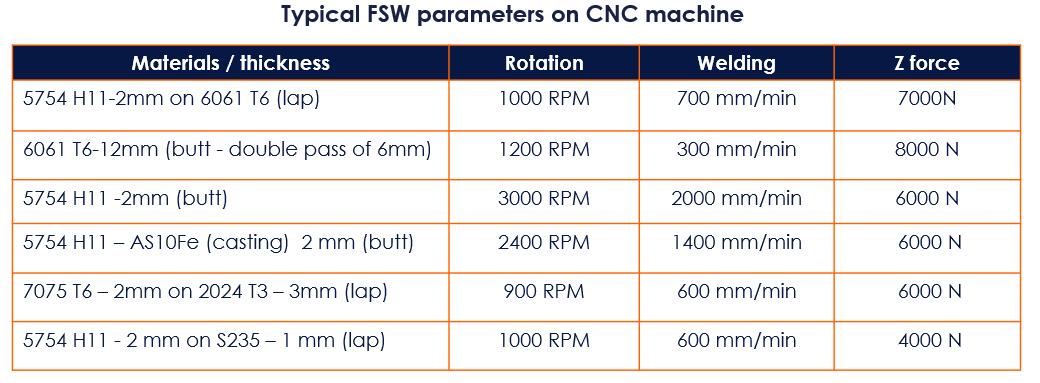 paramètres FSW sur la machine CN