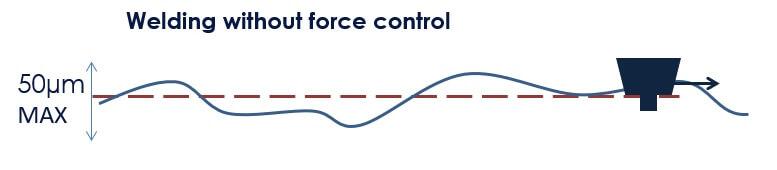 friction malaxage sans la force