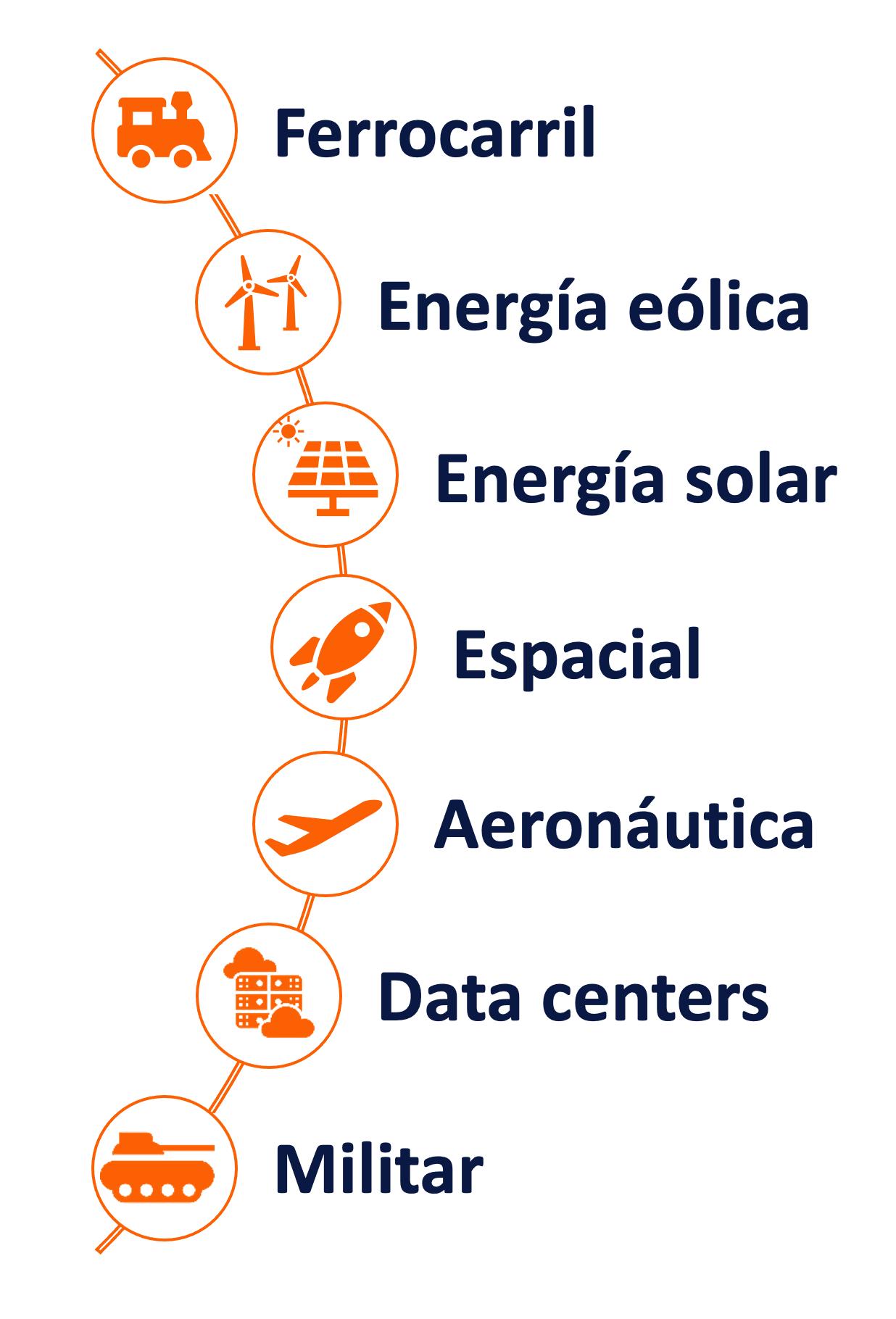 Sectores de actividad en los que se utilizan placas frías