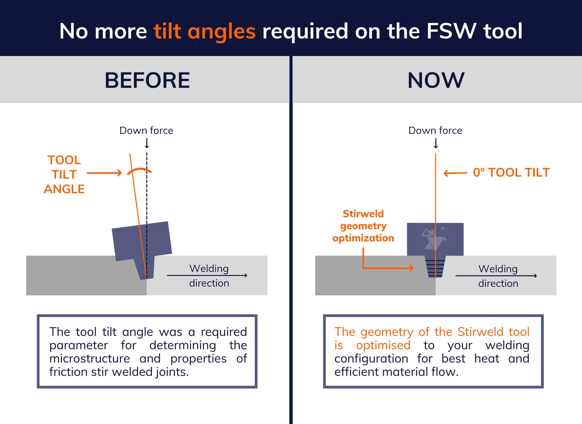 FSW tool tilt angle