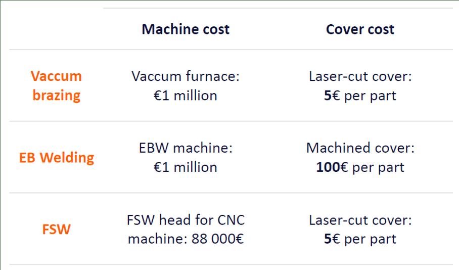 Coste de explotación - inversión en máquinas y suministro de cobertura